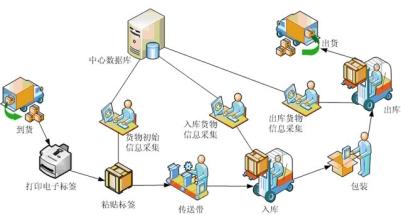 ZigBee让生产线管理更智能