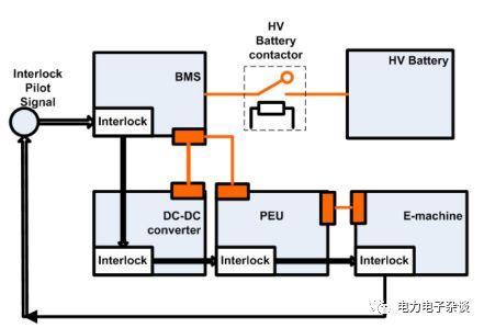 高压电机反事故措施_电动汽车 电控系统的高压安全措施-嵌入式-电子工程世界网