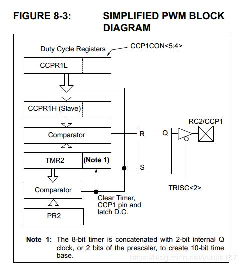 关于PIC16F877A PWM计算的问题