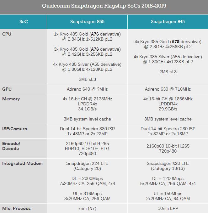 高通骁龙855性能测试:问鼎安卓阵型榜首