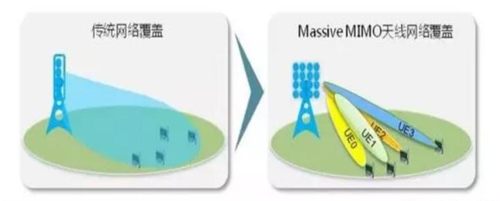 5G基站将给供应链带来新的春天