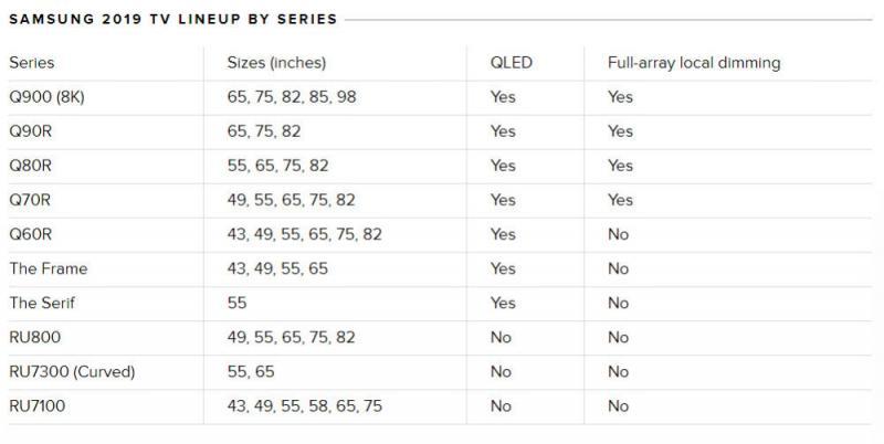大屏才是王道 三星QLED电视继续向OLED发起挑战