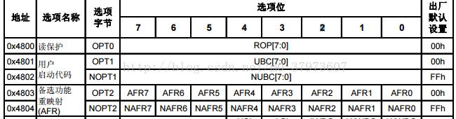 STM8S105系列单片机管脚复用配置(选项字节的配置)