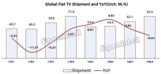 2018年全球电视厂商出货量排名:中国品牌大幅增长