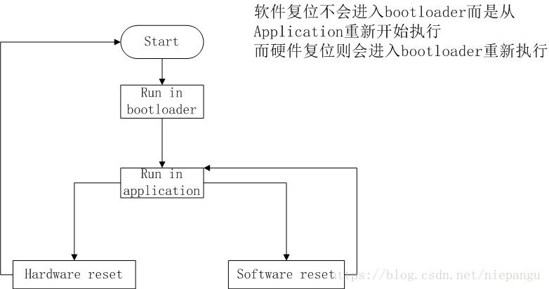 单片机软件复位和硬件复位的实现和个人总结的区别