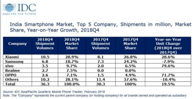 印度成為小米手機第一大出貨市場