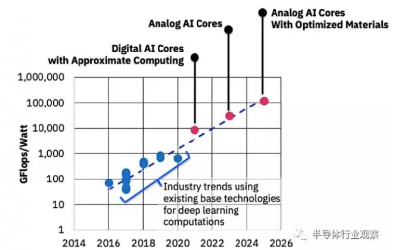 IBM:模擬芯片可為機器學習加速1000倍
