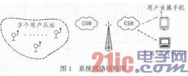 一种基于GSM的远程医疗自动呼救系统详解