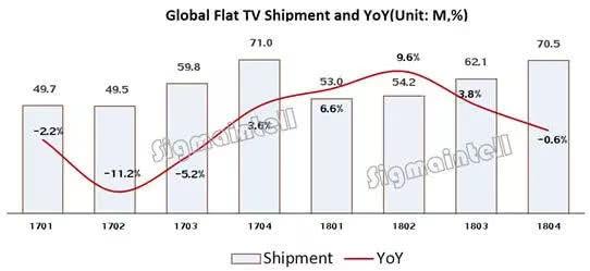 国产电视崛起 2018全球彩电排名出炉 中国品牌世界第一