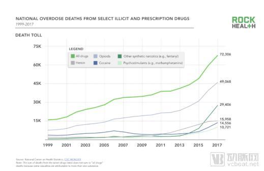 """数字疗法能否解决""""成瘾流行病""""这一美国政府标志性医疗问题?"""