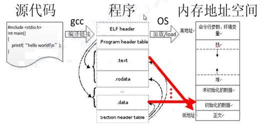 嵌入式C的这些高级用法你知道吗