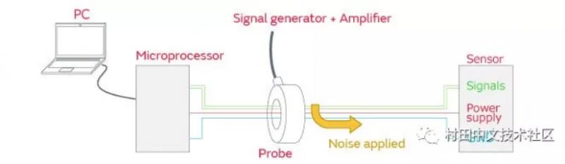 技术文章—改善传感器误操作的静噪对策事例分享