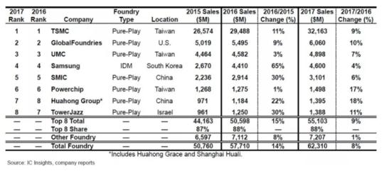 立足中国、跻身全球头部代工厂行列,华虹正在加速蜕变升级