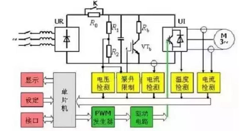 技術文章—變頻器的結構原理