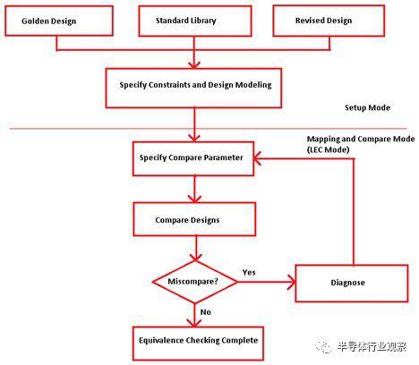 论LEC在IC设计周期中的重要性