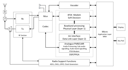 灵活的硬件如何帮助射频应用的无线更新?