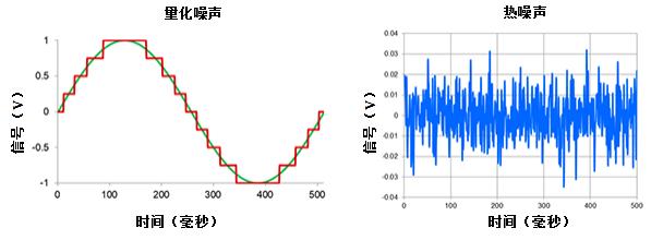 解决信号技术系列之高分辨率Δ-ΣADC中有关噪声的十大问题