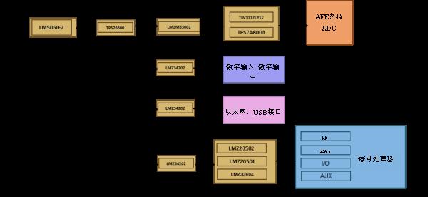 技术文章—在DAQ应用中使用非隔离DC/DC电源降压模块的优势