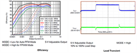 Power-module efficiency and load transient response