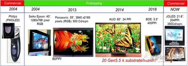 印刷OLED的时代已经离我们不远了