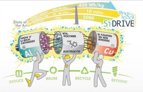 欧洲加快研发可持续电池生产技术