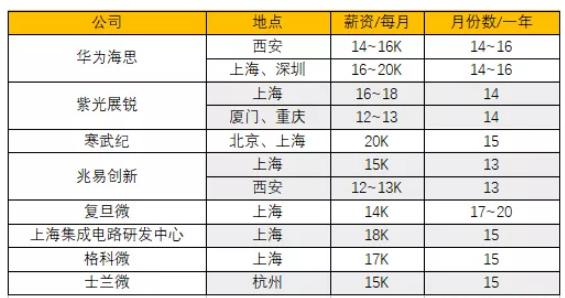 人才是中国半导体芯片设计所欠缺的首要因素