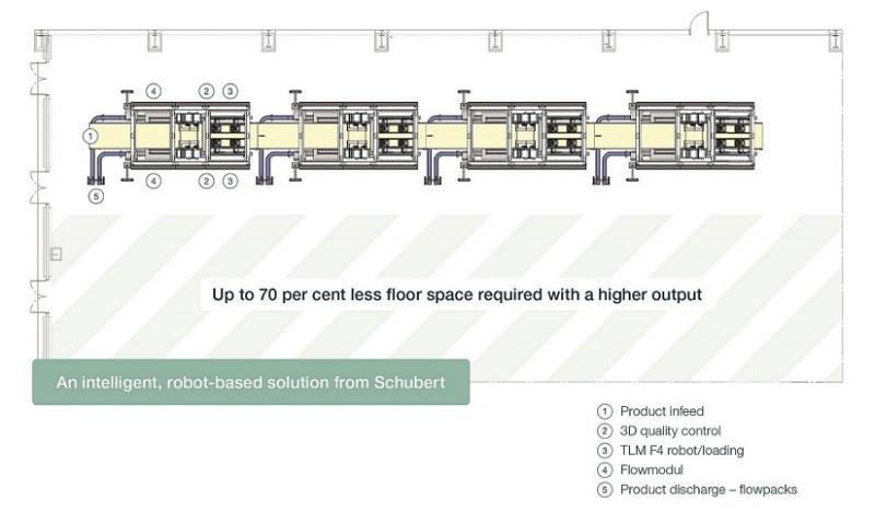 开拓创新,舒伯特集成枕包机模块拾取线节省更多放置面积