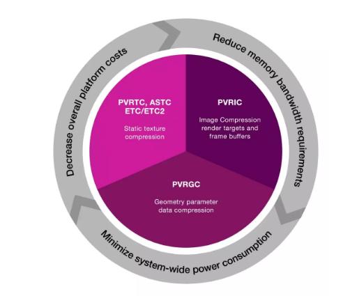 PVRIC4技术详解将图像压缩提升到新的水平