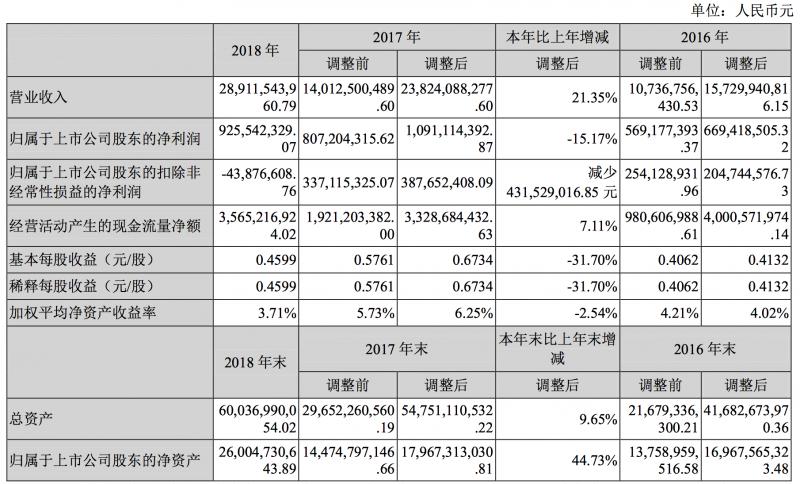 深天马2018年净利下降15.17%
