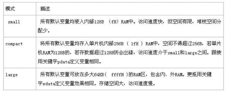 STC89C52单片机RAM模式
