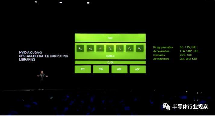 Nvidia用CUDA生态来应对AI芯片厂的挑战