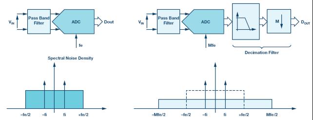 技术文章—高精度SAR模数转换器的抗混叠滤波考虑因素