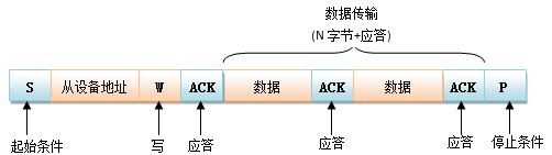 stm32中i2c之学习浅谈