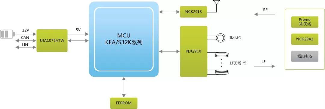 【方案】一步到位——ZLG无钥匙进入及启动系统