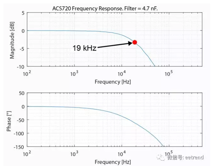 Figure 8: ACS720 and Bode plot of 4.7nF filter capacitor.