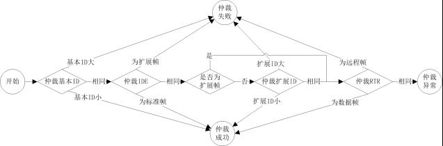說明: E:\基礎儀器\技術支持\CANDT\share\技術支持\CAN一致性\微信文章\CANScope\淺談CAN發送仲裁機制\圖3.png