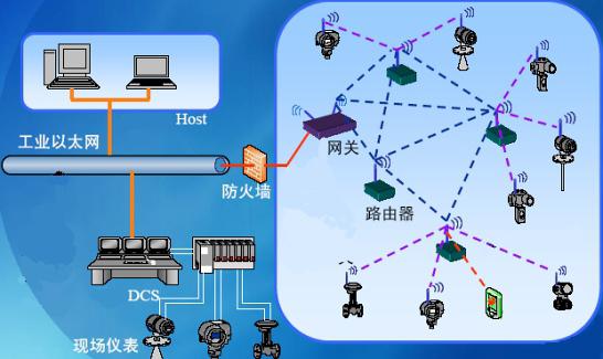无线传感器网络到底有什么优势?