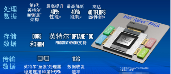 Why does Intel dare to say that Agilex is the first FPGA for