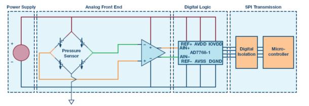如何保证数据采集系统的功能安全