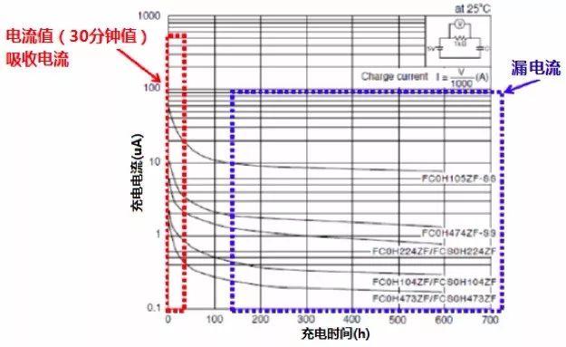 超级电容技术参数详解