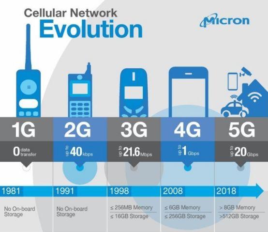 5G时代,TCAM 存储将成为新宠