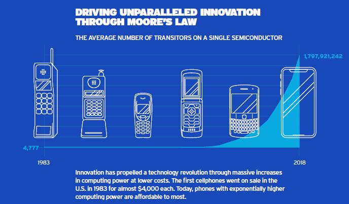 美国半导体技术还想继续领先50年?得靠这3个技术