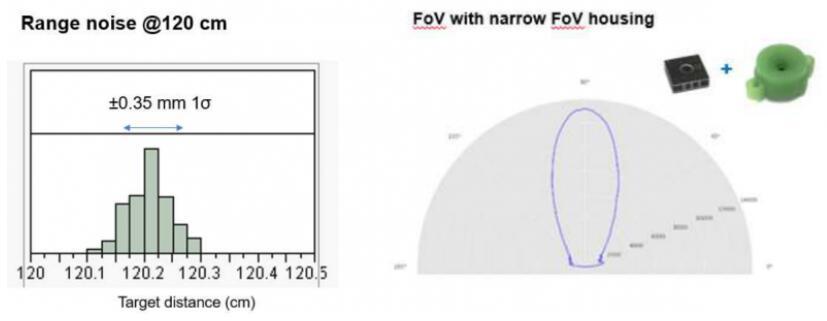 解讀全球首款MEMS超聲波ToF傳感器