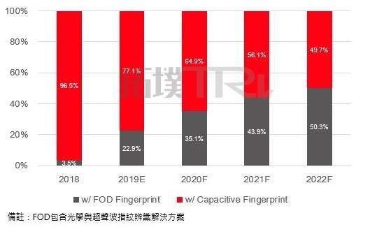 FOD指纹辨识技术将成为未来焦点
