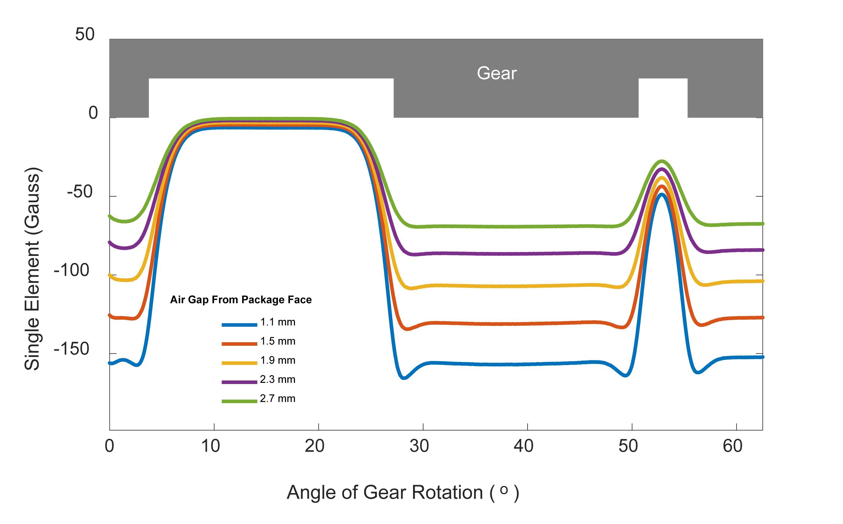 差分霍尔效应传感器:使未来的两轮车应用更安全、更可靠