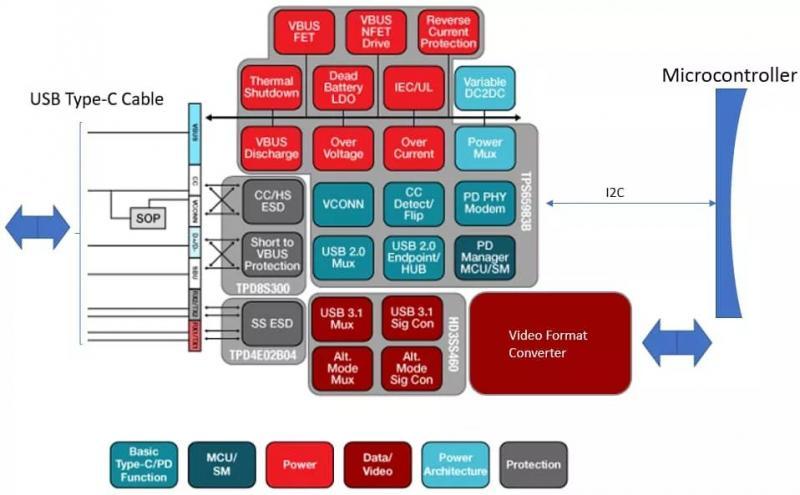 技术文章—遵循统一标准:USB Type-C增加HDMI