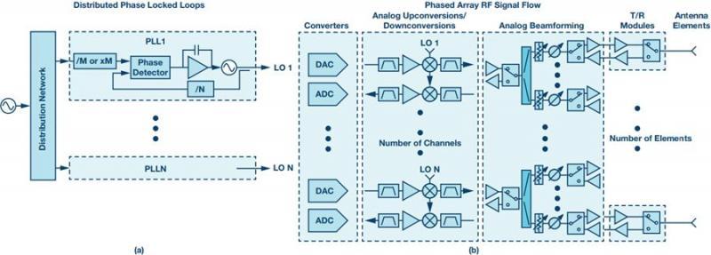 技术文章—采用分布式PLL系统评估相位噪声的方法