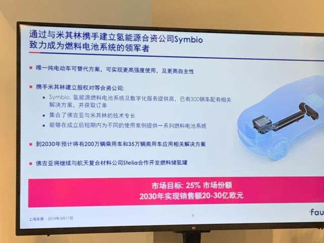 佛吉亚押注氢燃料电池技术 推零排放出行解决方案