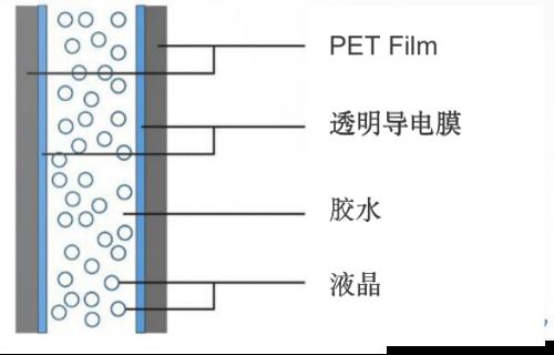 华科创智PDLC调光膜究竟是什么仙技术?可以取代传统窗帘
