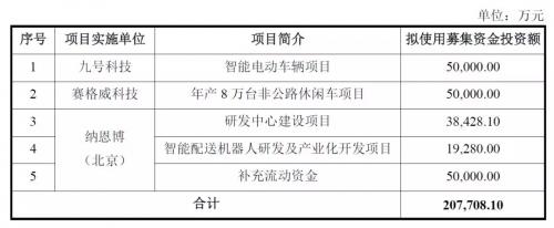 小米平衡车,九号智能成第一家CDR科创板境外企业